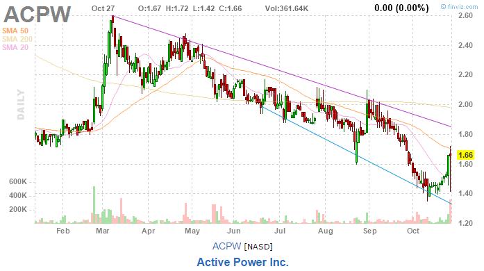 $ACPW (Activ Power Inc)