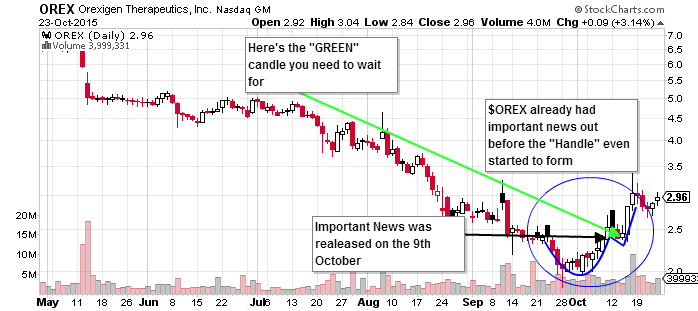 $OREX Cup and Handle Pattern