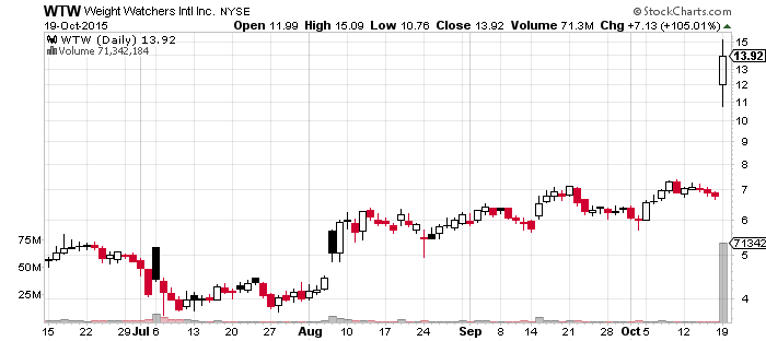 Simple Chart Of $WTW