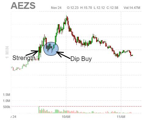 $AEZS Dip Buy