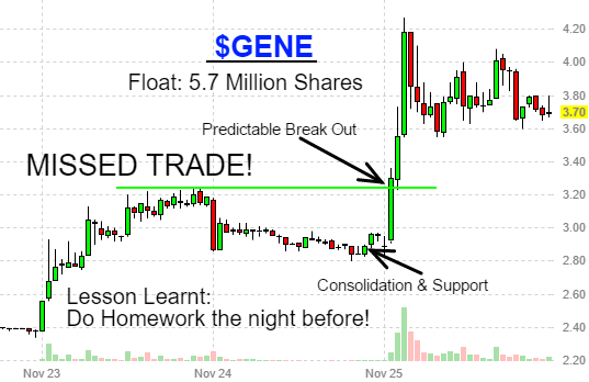 I Missed this $GENE Trade!