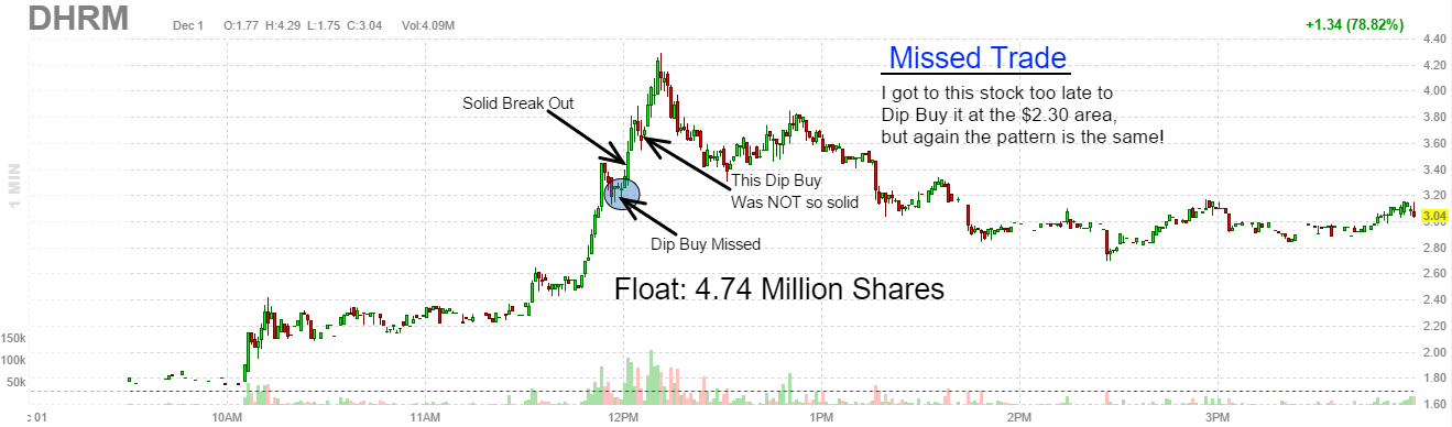 $DHRM Missed Trade