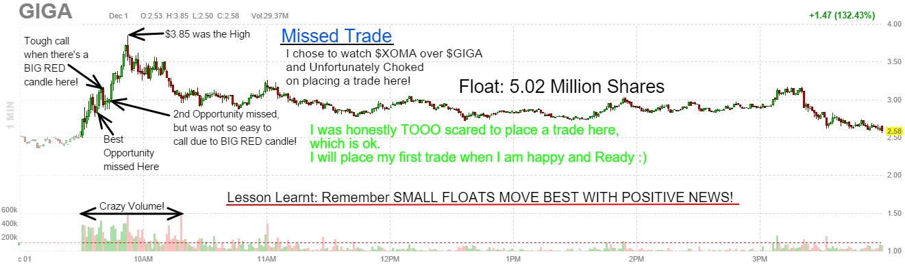 $GIGA Missed Trade