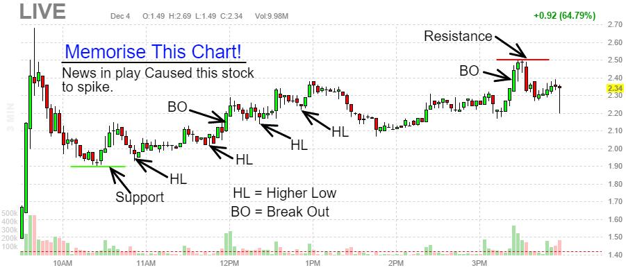 $LIVE Chart Pattern