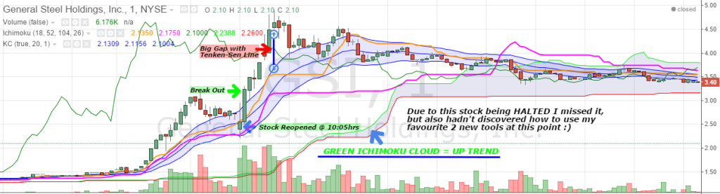 $GSI With Ichimoku and Keltner